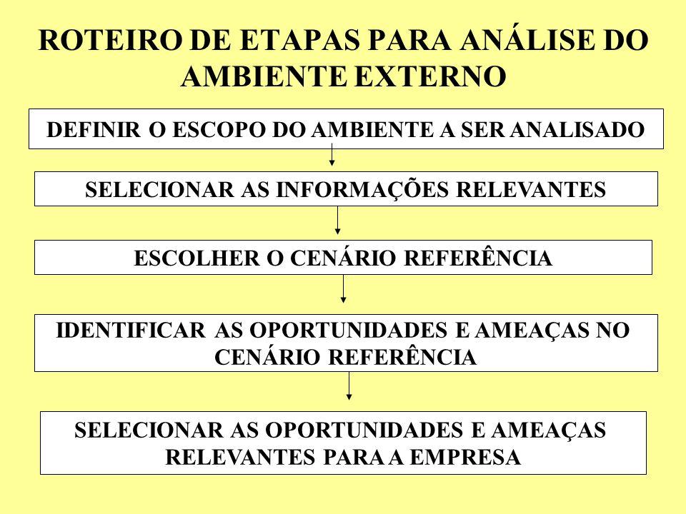 ROTEIRO DE ETAPAS PARA ANÁLISE DO AMBIENTE EXTERNO