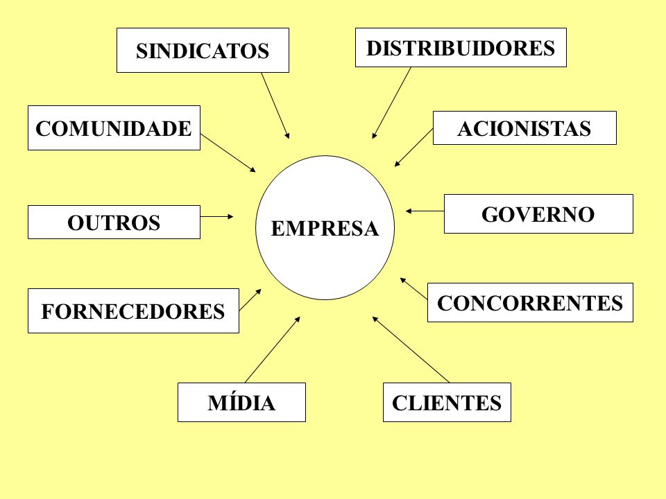 SINDICATOS DISTRIBUIDORES. COMUNIDADE. ACIONISTAS. EMPRESA. GOVERNO. OUTROS. CONCORRENTES. FORNECEDORES.