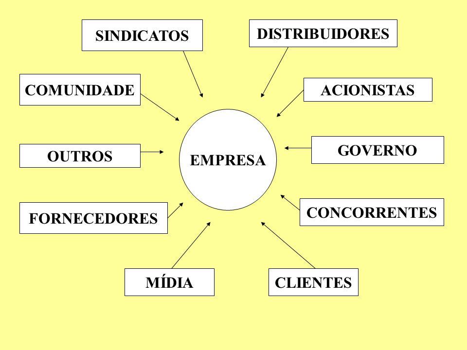 SINDICATOSDISTRIBUIDORES. COMUNIDADE. ACIONISTAS. EMPRESA. GOVERNO. OUTROS. CONCORRENTES. FORNECEDORES.
