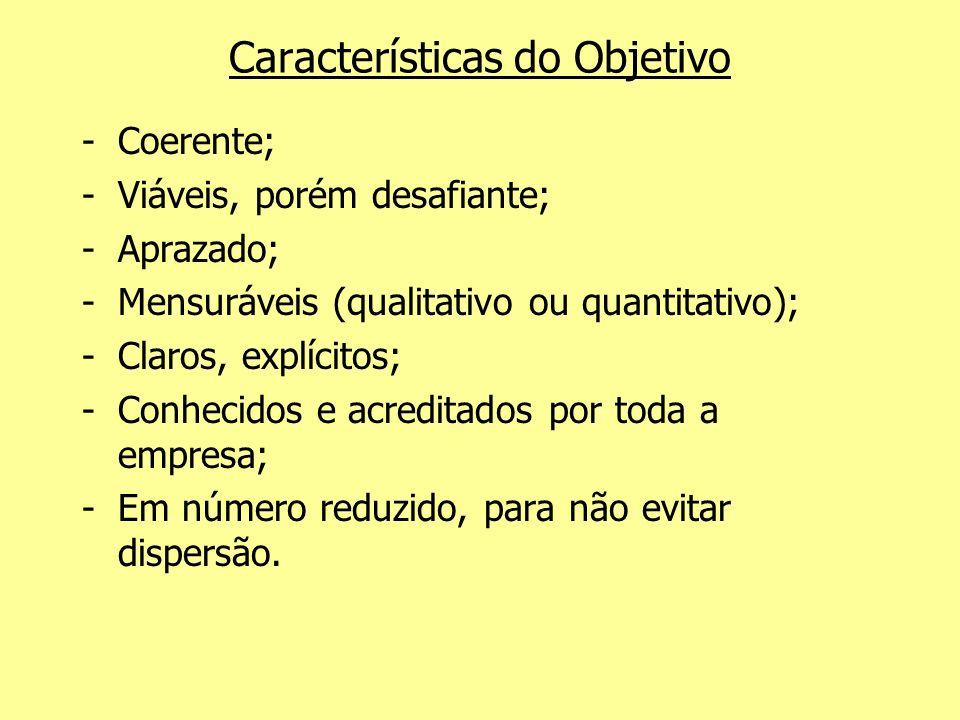 Características do Objetivo