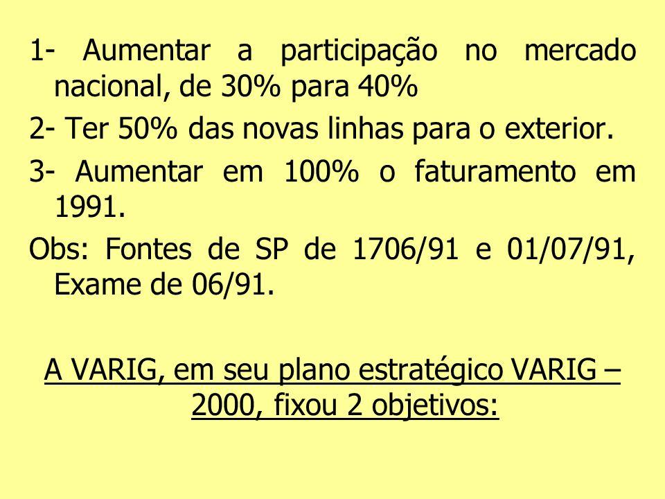 A VARIG, em seu plano estratégico VARIG – 2000, fixou 2 objetivos: