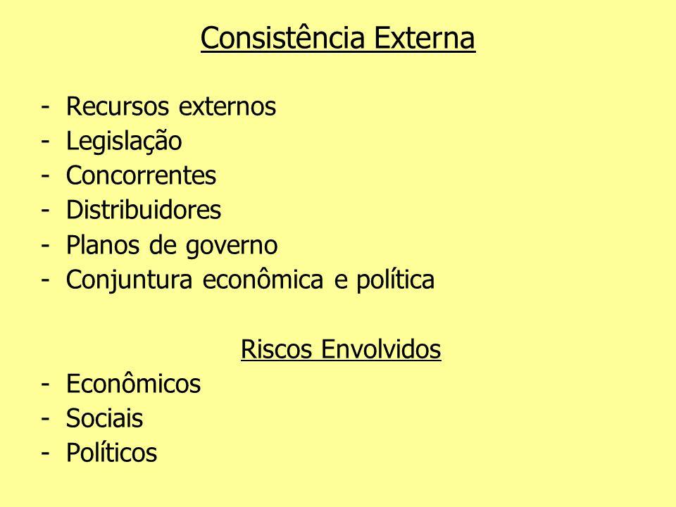 Consistência Externa Recursos externos Legislação Concorrentes