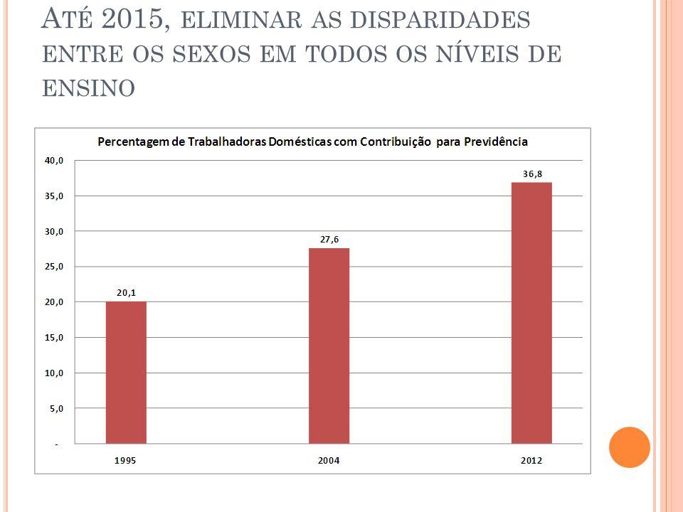 Até 2015, eliminar as disparidades entre os sexos em todos os níveis de ensino