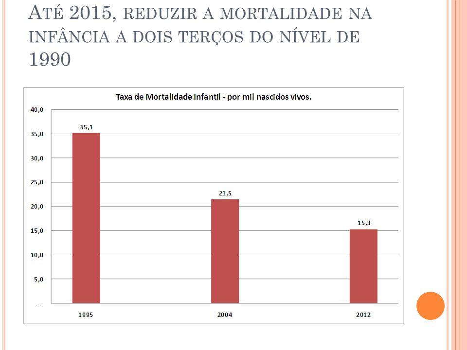 Até 2015, reduzir a mortalidade na infância a dois terços do nível de 1990