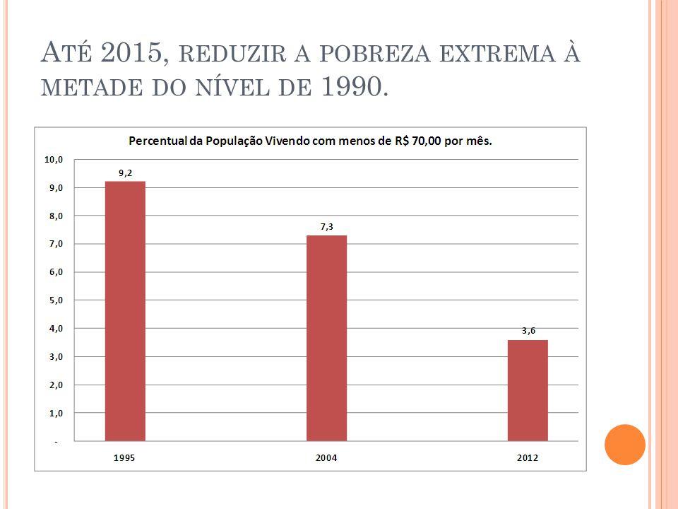 Até 2015, reduzir a pobreza extrema à metade do nível de 1990.