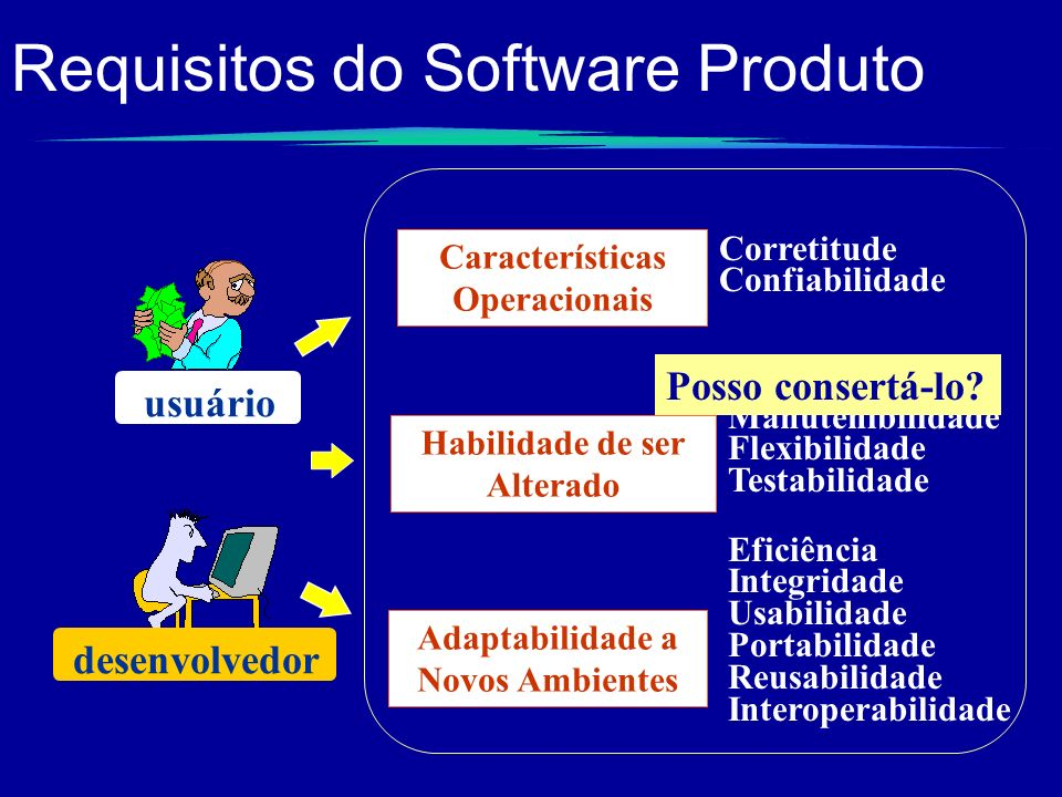 Requisitos do Software Produto