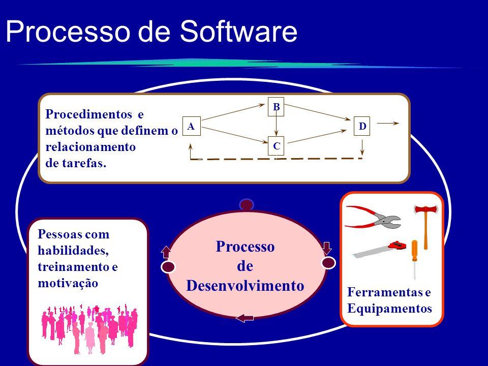 Processo de Software Processo de Desenvolvimento
