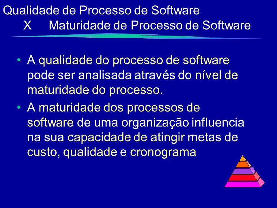 Qualidade de Processo de Software X Maturidade de Processo de Software