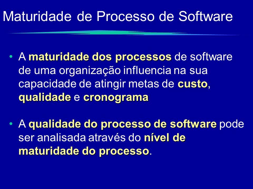 Maturidade de Processo de Software