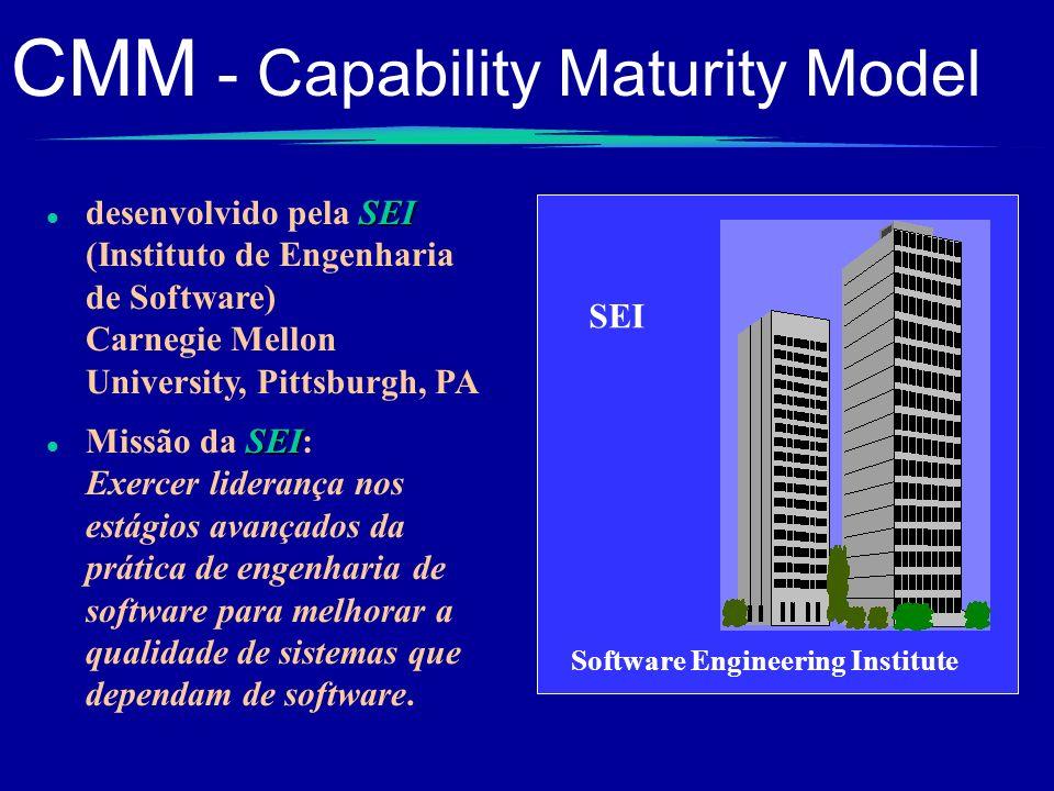 CMM - Capability Maturity Model