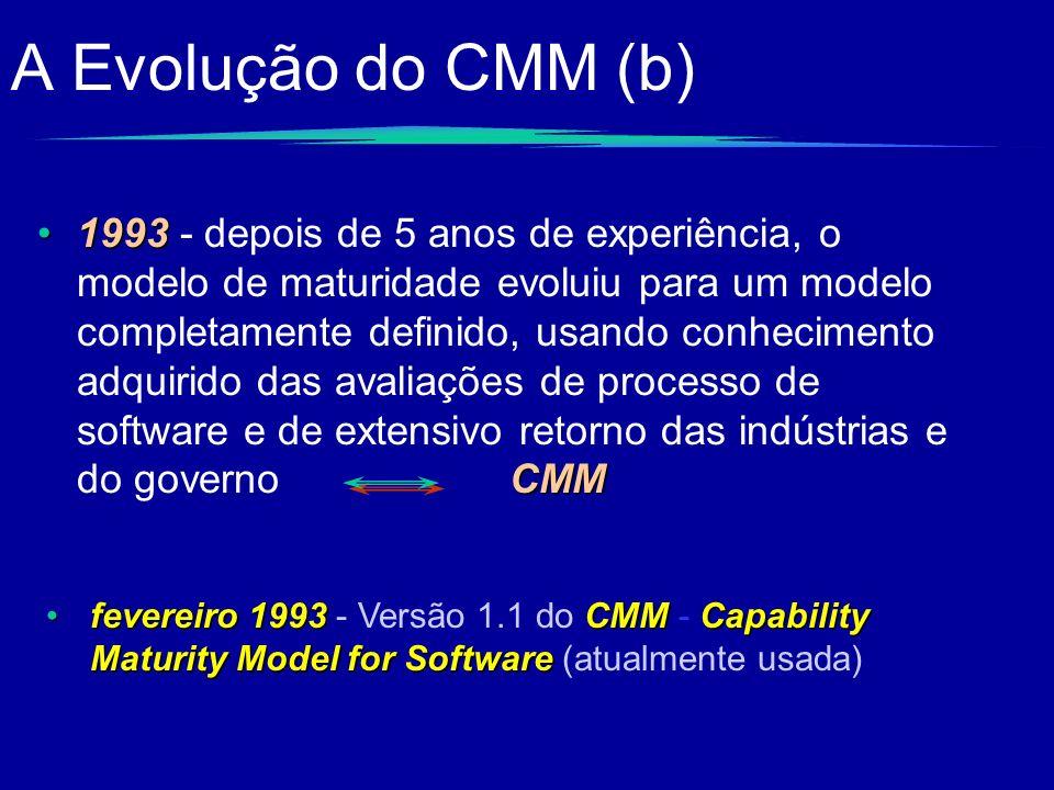 A Evolução do CMM (b)