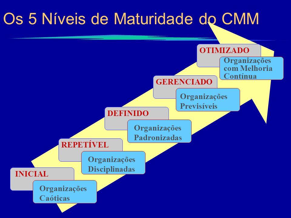 Os 5 Níveis de Maturidade do CMM
