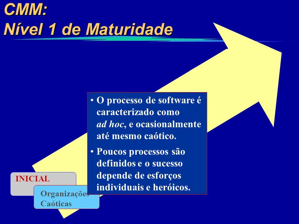 CMM: Nível 1 de Maturidade