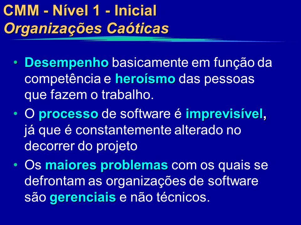 CMM - Nível 1 - Inicial Organizações Caóticas