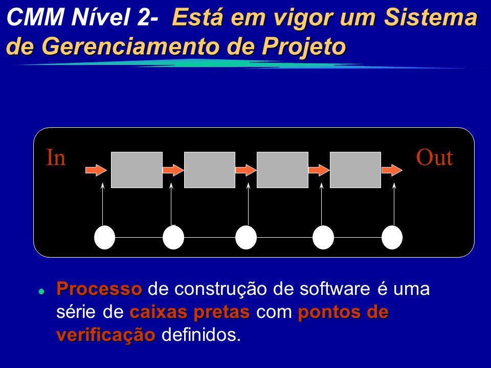 CMM Nível 2- Está em vigor um Sistema de Gerenciamento de Projeto