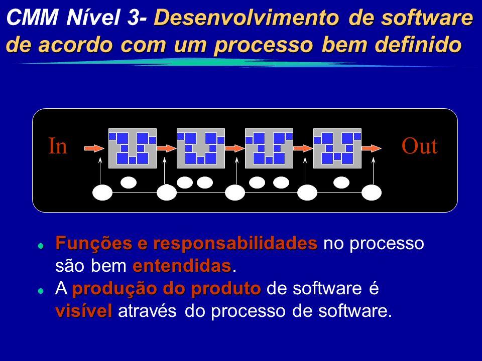 CMM Nível 3- Desenvolvimento de software de acordo com um processo bem definido