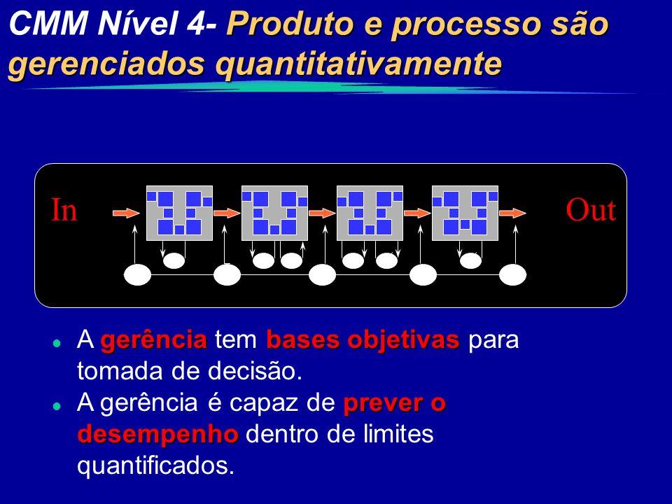 CMM Nível 4- Produto e processo são gerenciados quantitativamente