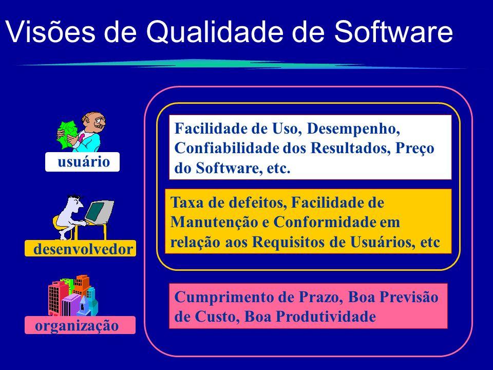 Visões de Qualidade de Software
