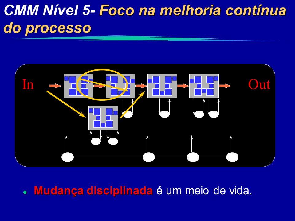 CMM Nível 5- Foco na melhoria contínua do processo