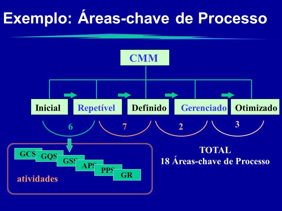 Exemplo: Áreas-chave de Processo