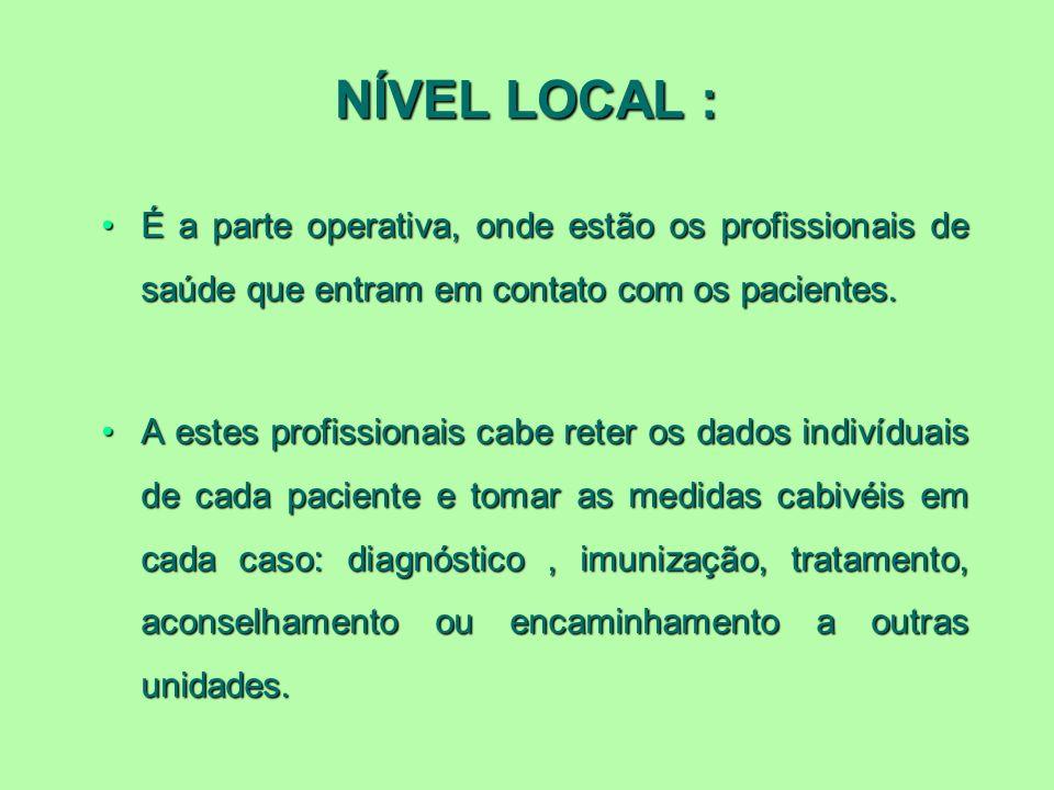 NÍVEL LOCAL :É a parte operativa, onde estão os profissionais de saúde que entram em contato com os pacientes.