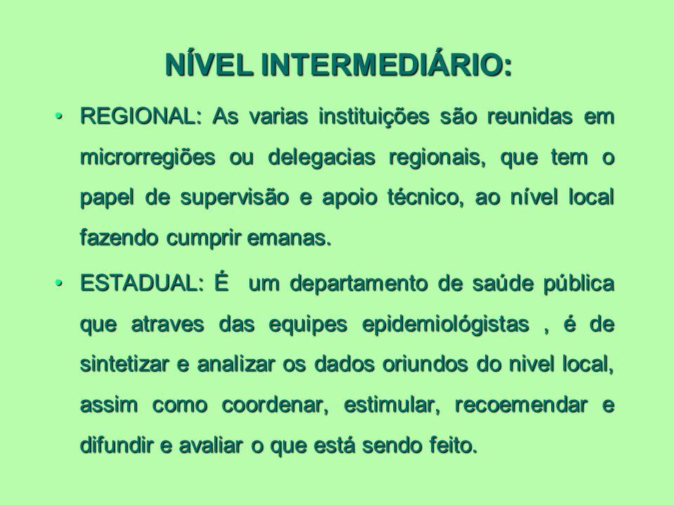 NÍVEL INTERMEDIÁRIO: