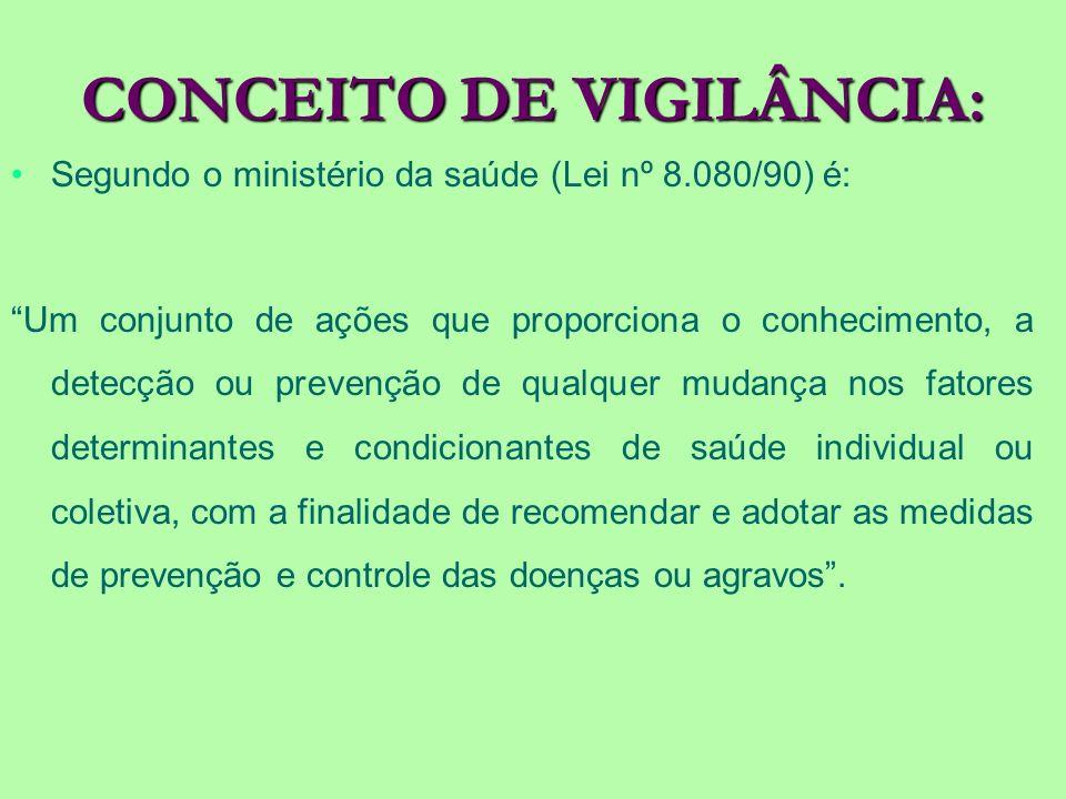 CONCEITO DE VIGILÂNCIA:
