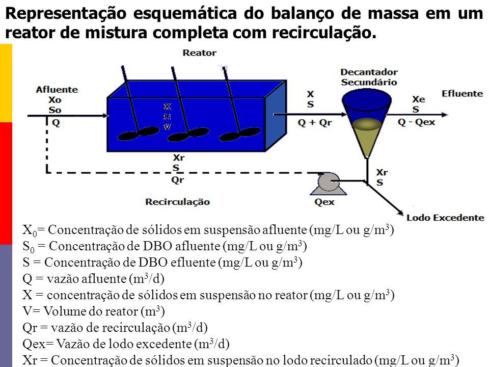 Representação esquemática do balanço de massa em um reator de mistura completa com recirculação.