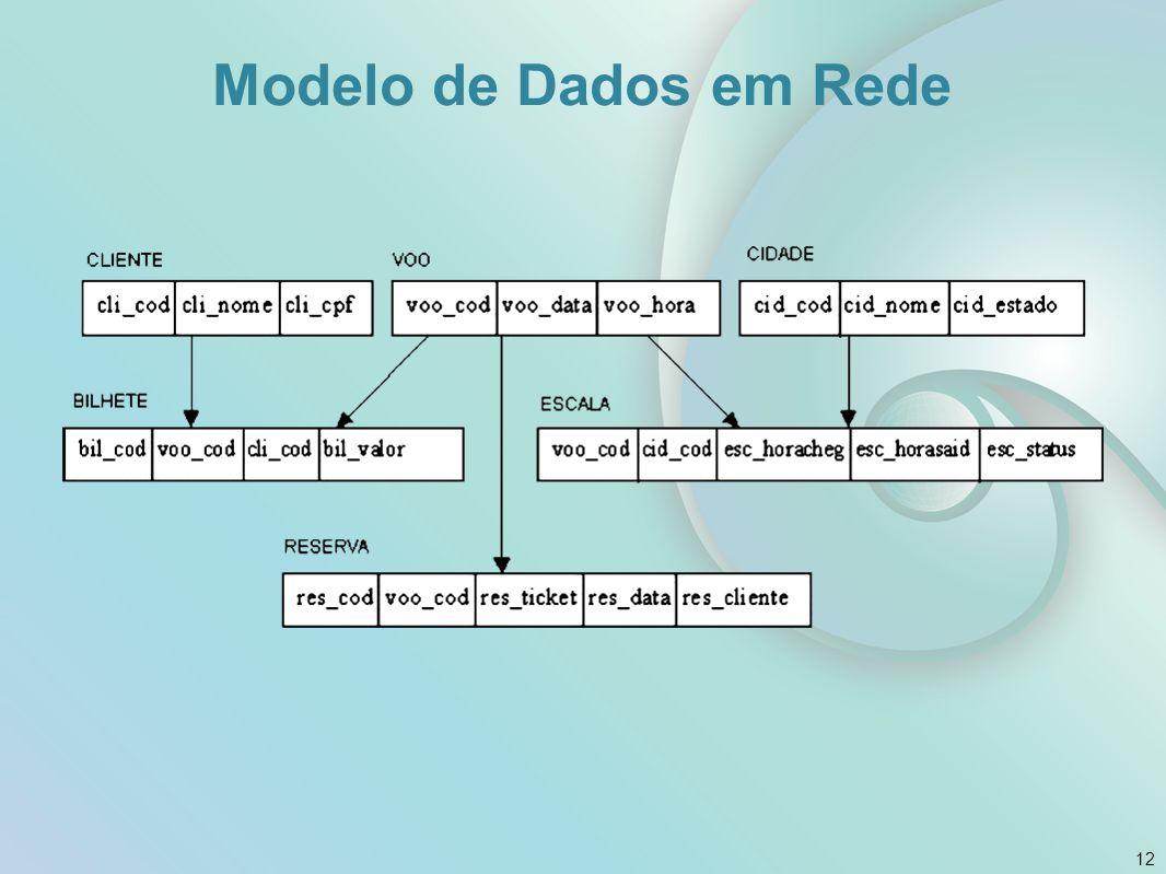 Modelo de Dados em Rede Fonte: livro da disciplina