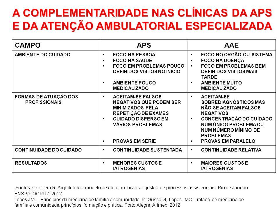 A COMPLEMENTARIDADE NAS CLÍNICAS DA APS E DA ATENÇÃO AMBULATORIAL ESPECIALIZADA