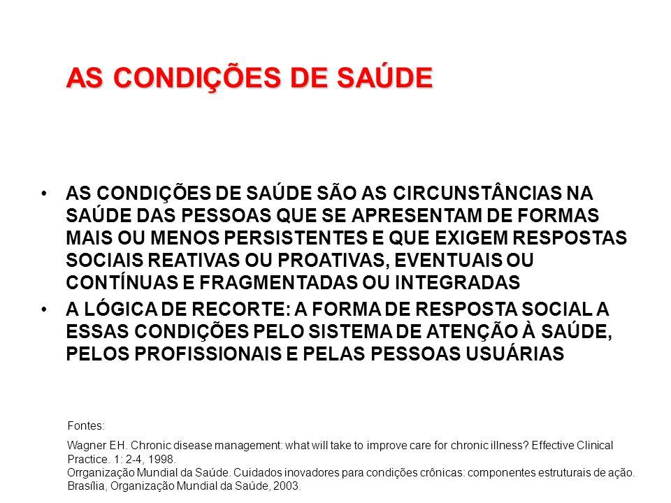 AS CONDIÇÕES DE SAÚDE