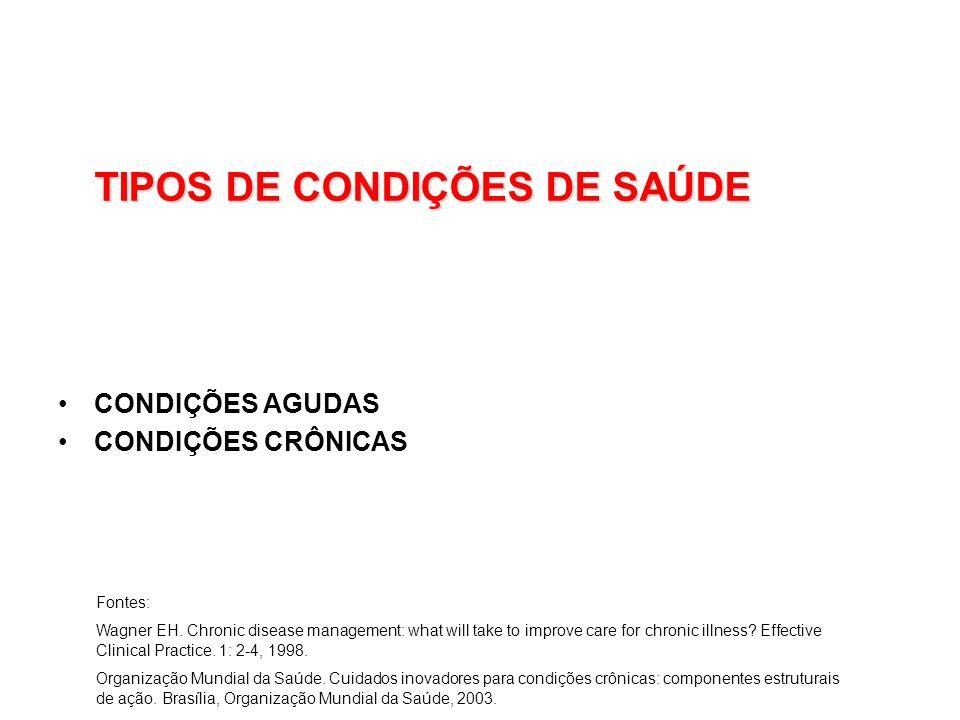 TIPOS DE CONDIÇÕES DE SAÚDE