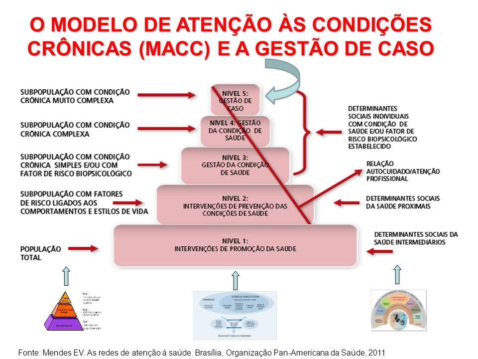 O MODELO DE ATENÇÃO ÀS CONDIÇÕES CRÔNICAS (MACC) E A GESTÃO DE CASO