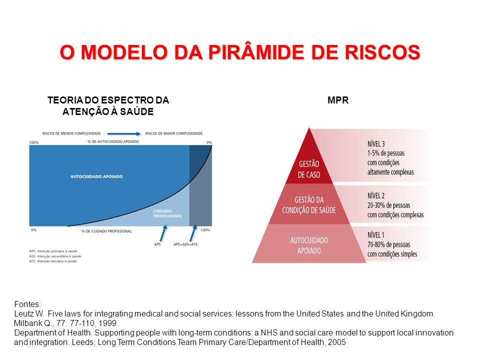 O MODELO DA PIRÂMIDE DE RISCOS TEORIA DO ESPECTRO DA ATENÇÃO À SAÚDE