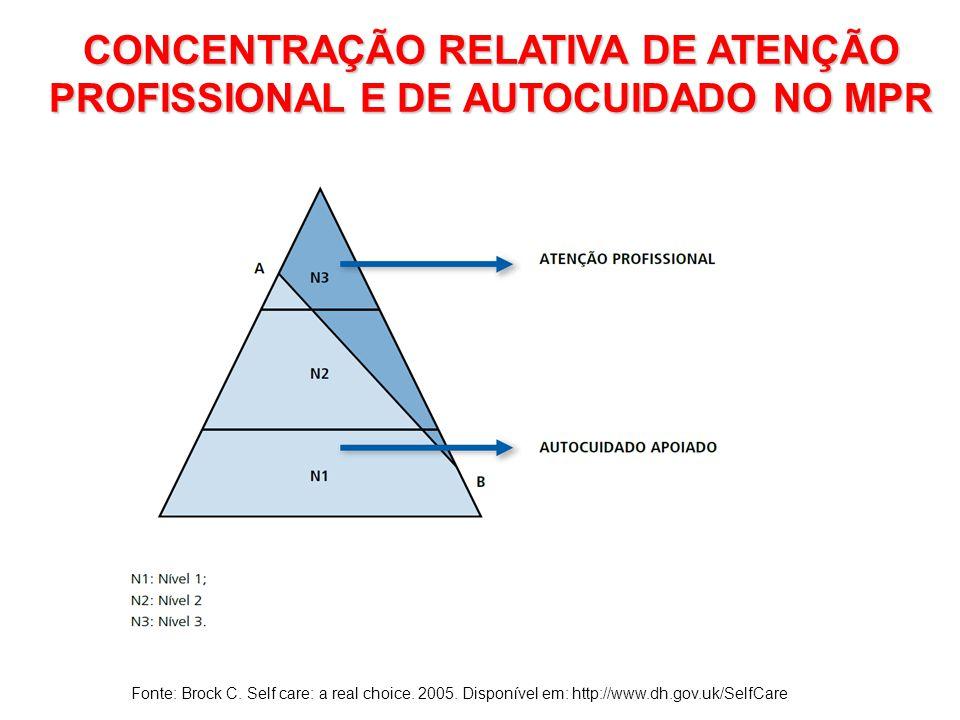 CONCENTRAÇÃO RELATIVA DE ATENÇÃO PROFISSIONAL E DE AUTOCUIDADO NO MPR