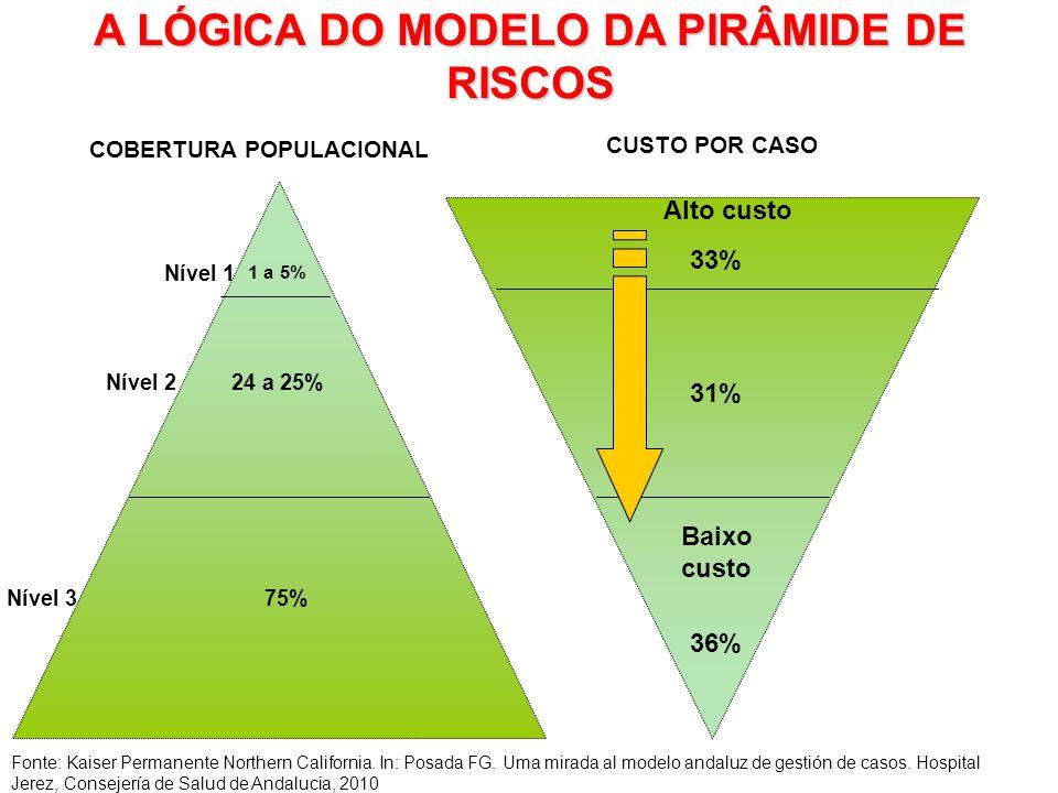 A LÓGICA DO MODELO DA PIRÂMIDE DE RISCOS