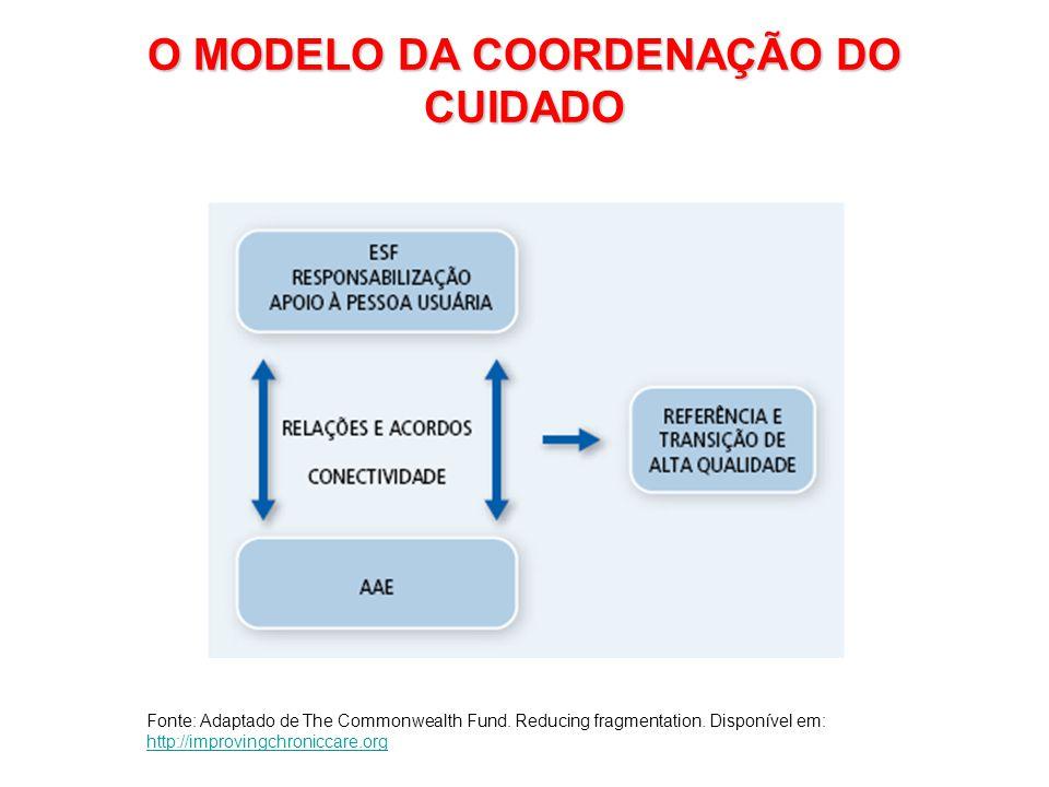 O MODELO DA COORDENAÇÃO DO CUIDADO