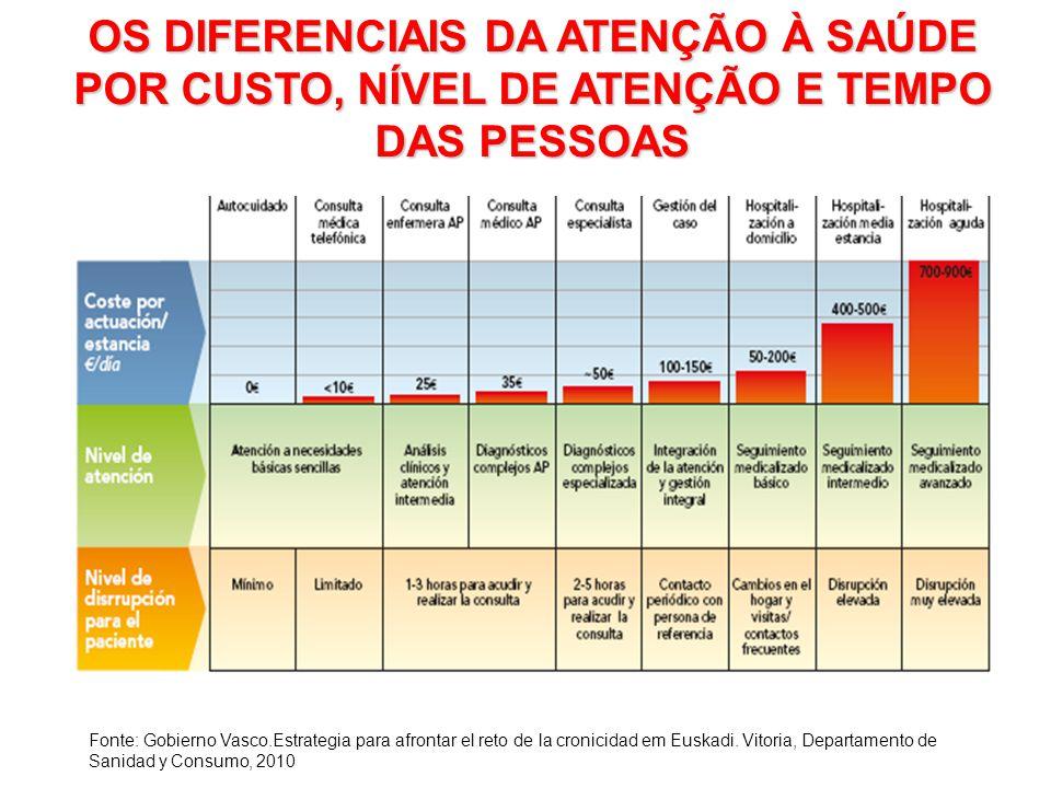 OS DIFERENCIAIS DA ATENÇÃO À SAÚDE POR CUSTO, NÍVEL DE ATENÇÃO E TEMPO DAS PESSOAS