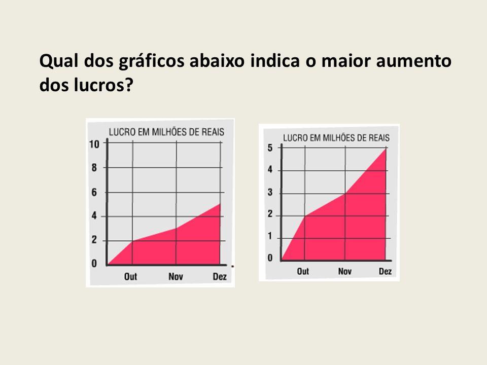 Qual dos gráficos abaixo indica o maior aumento dos lucros