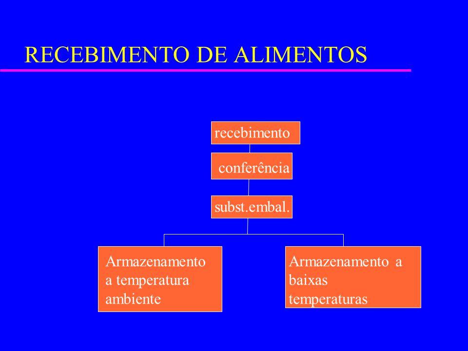 RECEBIMENTO DE ALIMENTOS