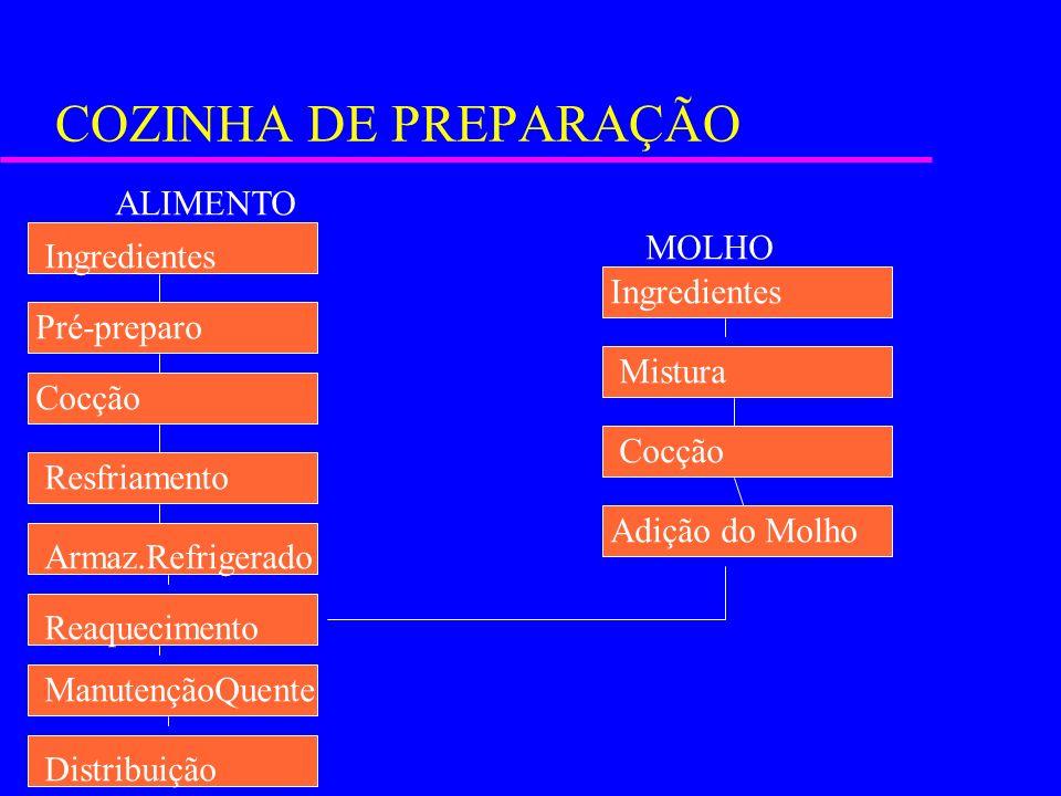 COZINHA DE PREPARAÇÃO ALIMENTO MOLHO Ingredientes Ingredientes
