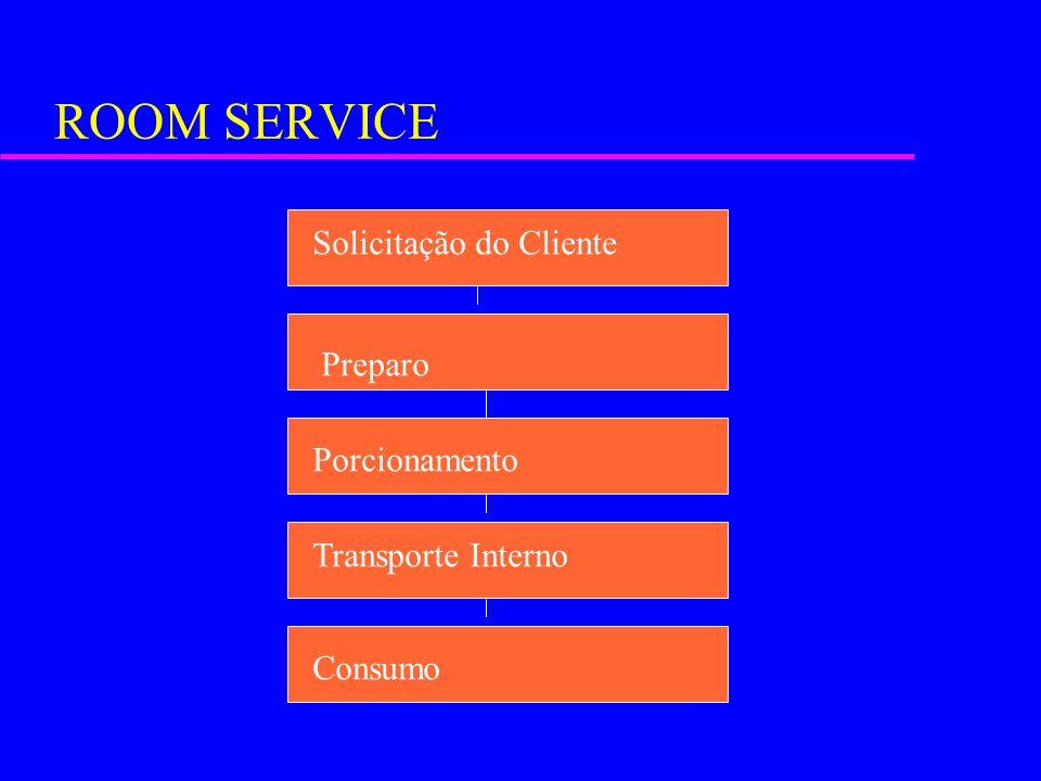 ROOM SERVICE Solicitação do Cliente Preparo Porcionamento