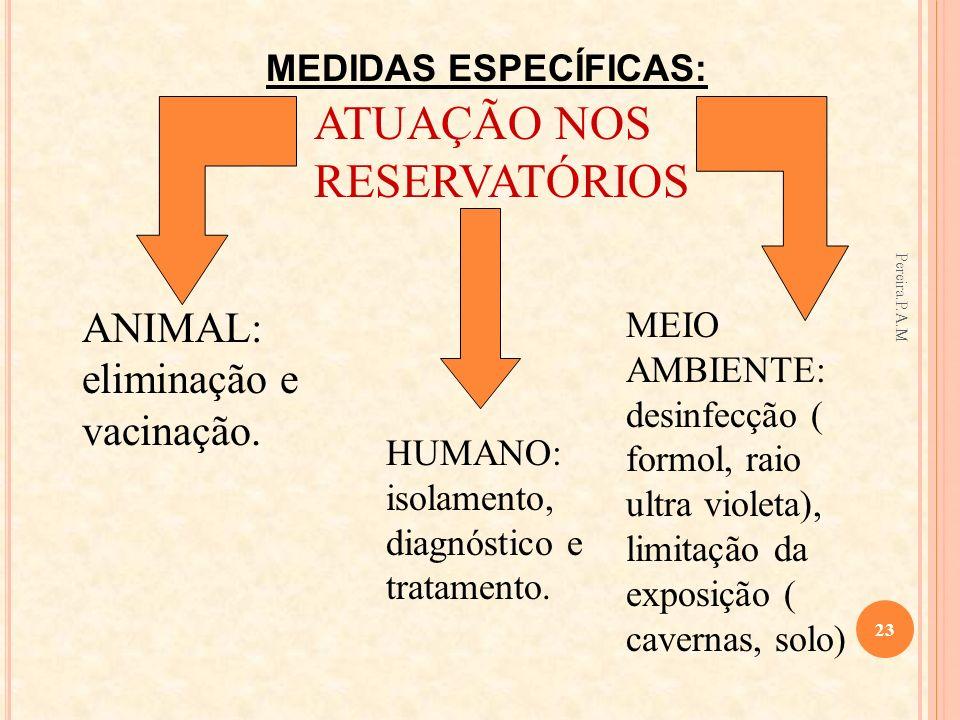 ATUAÇÃO NOS RESERVATÓRIOS