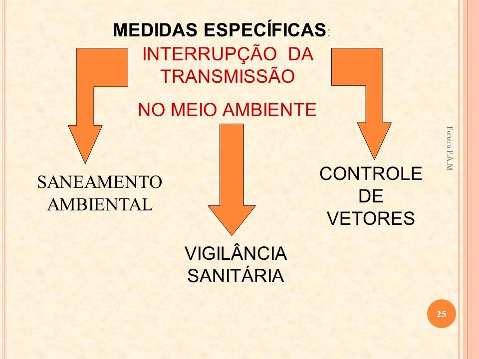INTERRUPÇÃO DA TRANSMISSÃO