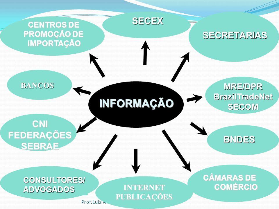 INFORMAÇÃO SECEX SECRETARIAS CNI FEDERAÇÕES SEBRAE BNDES MRE/DPR