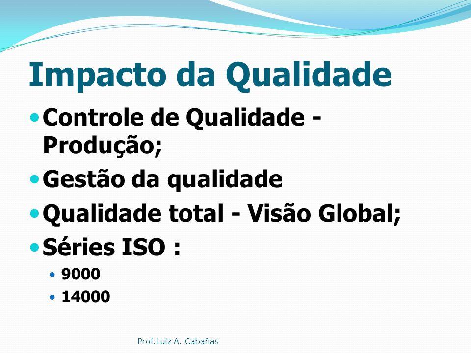 Impacto da Qualidade Controle de Qualidade - Produção;