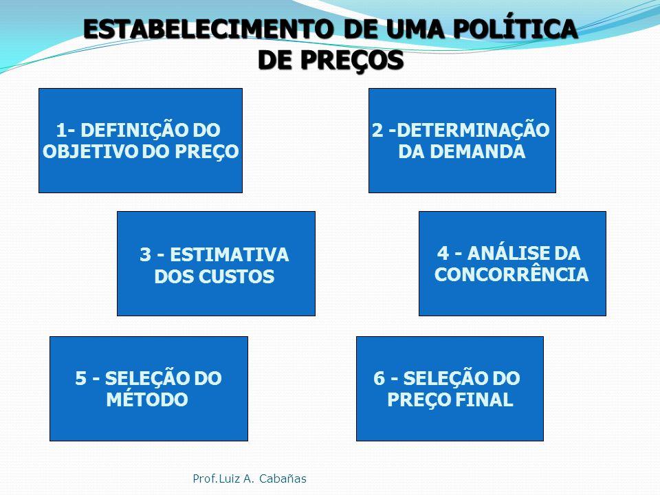 ESTABELECIMENTO DE UMA POLÍTICA DE PREÇOS