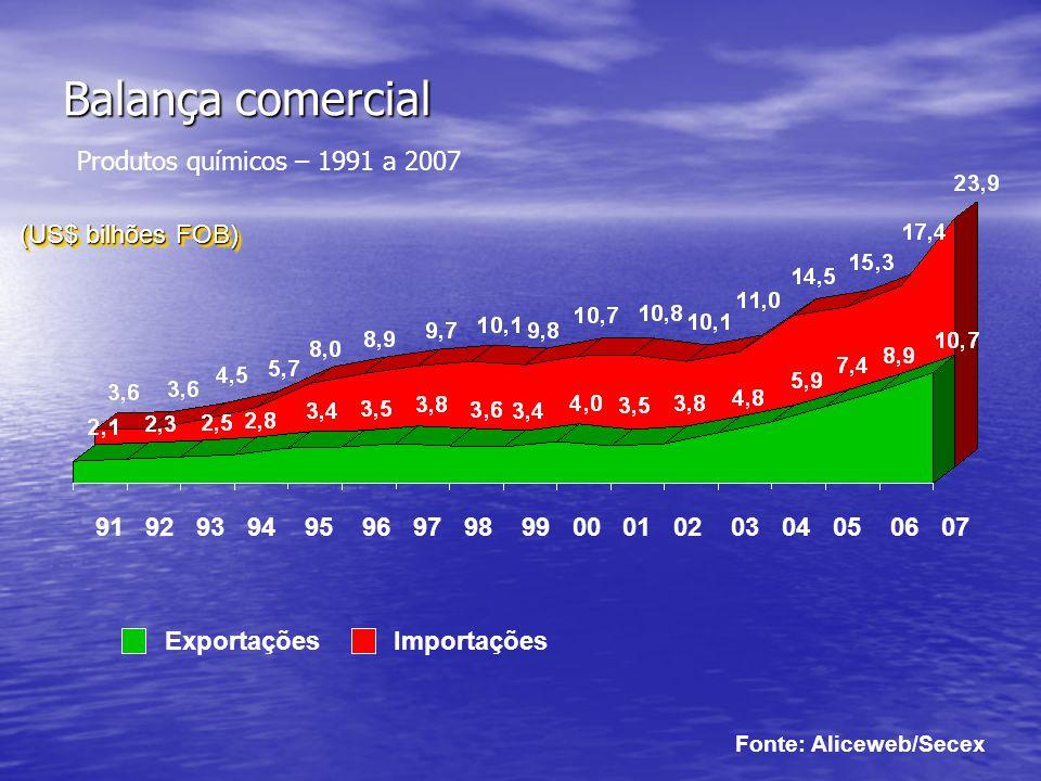 Balança comercial Produtos químicos – 1991 a 2007
