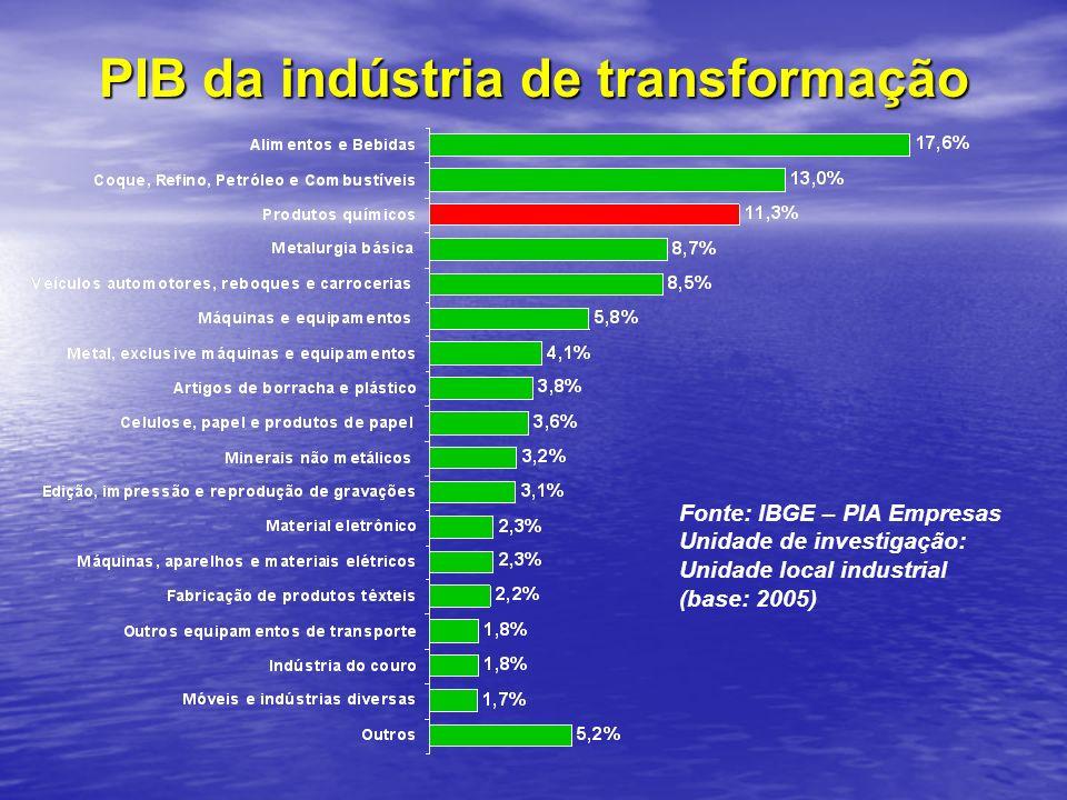 PIB da indústria de transformação