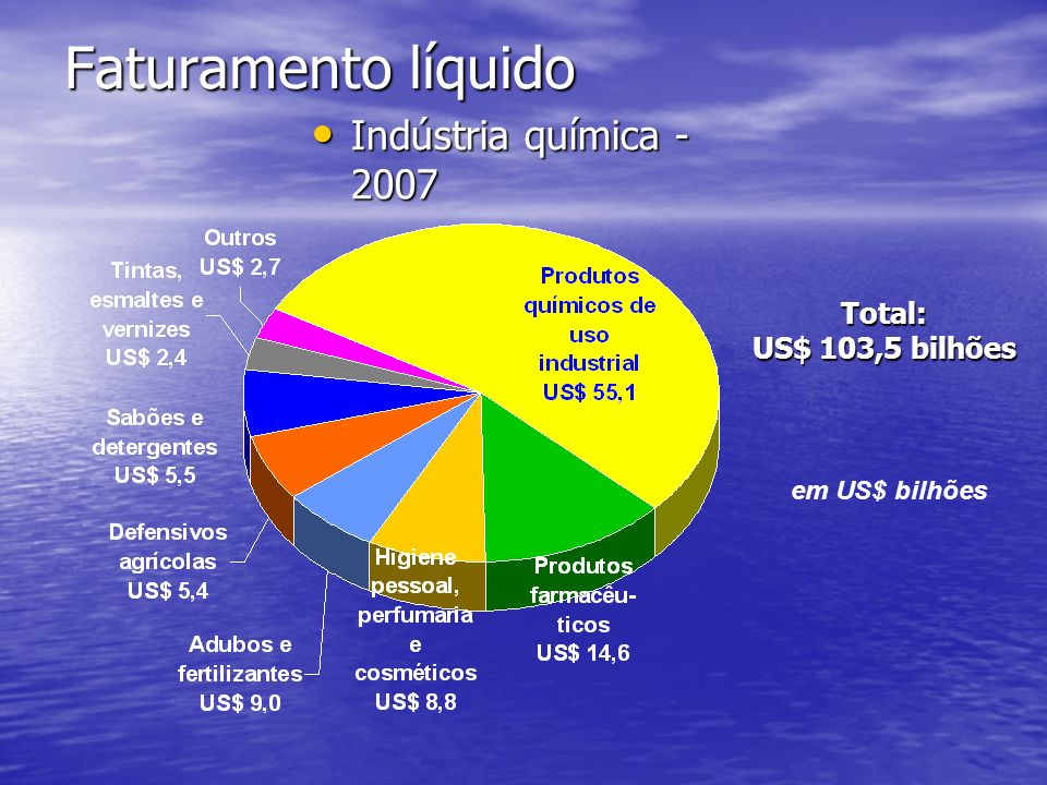 Faturamento líquido Indústria química - 2007 Total: US$ 103,5 bilhões
